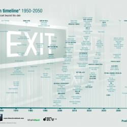 The extinction timeline 1950-2050. Oh no blogging will be gone somewhere around 2022, what will we all do. Although the one I am going to miss the most is Lunch which will be going extinct around 2026, so sad.
