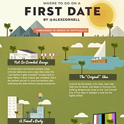 """""""Where to go on a first date (arranged in order of difficulty)"""" ~ adorable illustration by Alex Cornell"""