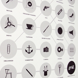 The Bare Essentials poster outlining the stereotypical 'must haves' of the graphic designer from mind set and values to tools and appliances.