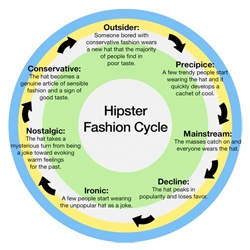 Awesome Infographic: Hipster Fashion Cycle