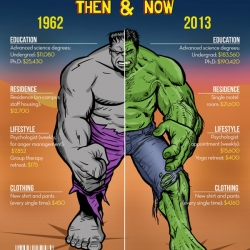 Fantastic infographic showing the difference in cost between being a superhero now and back when the character was first created.