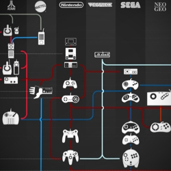 'Joypad evolution'-infographic by Steve Cable from CX Partners. Design patterns and innovations in gaming interface design.