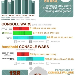 Videogames Statistics | infographic