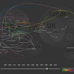 The Evolution of Dance Music through the Western world over 100 years, all in a greatly done infographic map!