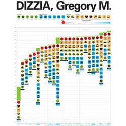 An infographical depiction of all intimate relationship in 23 years graphic designer Gregory M. Dizzia was engaged in. Download the pdf to really appreciate it!