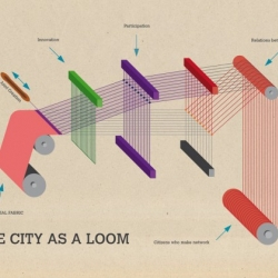 The city must be seen as a big loom that weaves ideas, experiences and responses to needs with patience and speed, for sewing a territory but also a strong and ready for new developments social fabric. Poster for Felicity Project 2010.