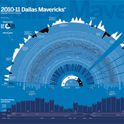 Gorgeous infographic captures the 2011 season history of the Dallas Mavericks.