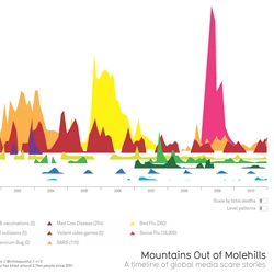 An interactive version of David McCandless's Mountains of Molehills, an infographic that captures global media scare stories.