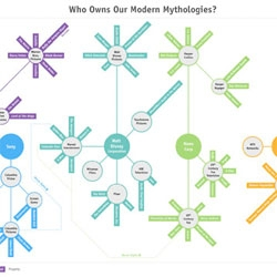 Who owns our modern myths and legends? Infographic by Stephanie Fox of io9.