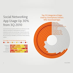 Nielsen's 2011 Q3 Social Media Report offers some intriguing findings about our use of social media.