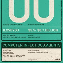 The CIH, Melissa, ILOVEYOU, Code Red... How many people remember it? or How many people forgot? Computer Infectious Agents poster set shows, damage report of the first four virus in the top list.
