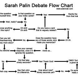 Sarah Palin Flow Chart....so good.