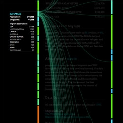Peoplemovin, great visualization of human migration flows across the world by Carlo Zapponi.