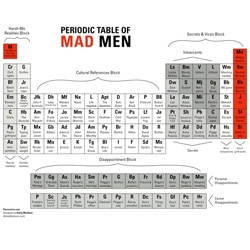 We've reduced Mad Men to its component particles to make this Periodic Table of Mad Men