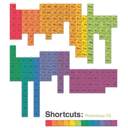 Periodic Tables of Keyboard Shortcuts for Photoshop, Illustrator, and InDesign arranged by by vent in the style of Dmitri Mendeleev