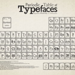 The periodic table of typefaces by squidspot is just brilliant.  The periodic table of typefaces lists 100 of the most popular, influential and notorious typefaces today.