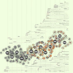 A visualization of 138 years of Popular Science by Jer Thorp.