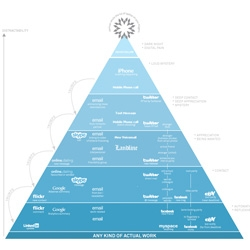 Information is Beautiful! The Hierarchy of Digital Distractions... amazing infographic...