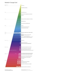 David McCandless of Information is Beautiful provides this excellent Radiation Dosage Chart, also available as a print.