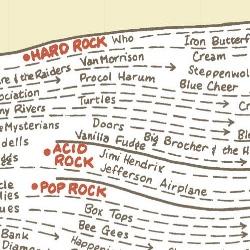 Reebee Garofalo's Genealogy of Pop/Rock Music print.