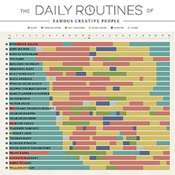 Daily Routines of Famous Creative People - interesting interactive infographic