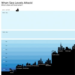 "Beautiful infographic of ""When Sea Levels Attack! Which cities will flood when?"""