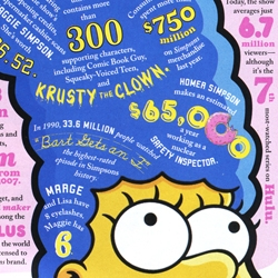 fun facts about The Simpsons integrated into a typographic illustration, all in honor of their 20 year anniversary...