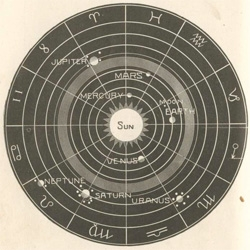 Love this collection of Solar Biology Diagrams ~