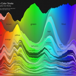 Stephen Von Worley created The Color Strata, an annotated cross-section of the color space and the names that people give to it, generated from webcomic XKCD's extensive survey data.