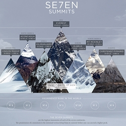 The world's most imposing mountain peaks, and  'prominence' rank in world.  Elegantly designed infographic by Audree Lapierre of FFunction.