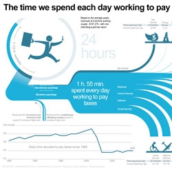 How much time do you spend each day working to pay your taxes? Infographic by Nicolas Rapp.