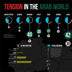 Where will protests strike next in the middle east? Infographic from Elefint Designs.