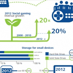 Deloitte 2012 Technology, Media and Telecommunications prediction infographics.