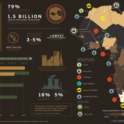 Transparency: The Quest to Power Africa. An infographic collaboration from Column Five Media & Good.