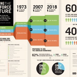 Educating the work force of the future , an infographic collaboration between Good and Hyperakt.