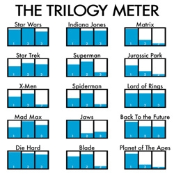 A simple but straight to the point graphic by Dan Meth. Do you agree with his opinion of these trilogies?