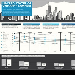 United States of Unhappy Campers. Infographic from GOOD and Column Five Media reflecting the results of hte 2011 Gallup satisfaction survey.