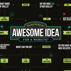 FLOW CHART: Having an idea for a killer website doesn't necessarily mean you can build it yourself.