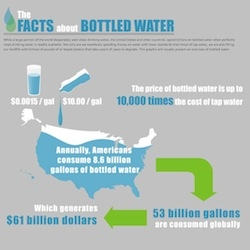 40% of bottled water is really just tap water; it contributes to 3 billion pounds of waste…and other fun stats!
