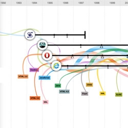 The evolution of the web. Based on a static infographic created by mgmt. design and GOOD in 2010. By Hyperakt, commissioned by Google Chrome.