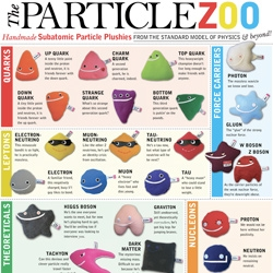Partical Zoo ~ because it's got a fun site design, and what is a more perfect gift than quarks and antiparticles?